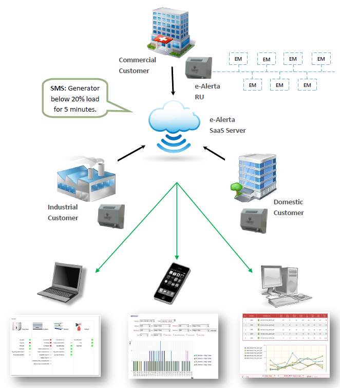SaaS_EMS_Architecture